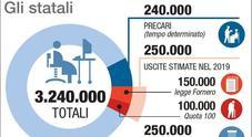Statali in fuga, ora è allarme per gli organici: via subito 250 mila dipendenti pubblici