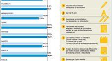 Vaccini, in Puglia corsia preferenziale per la certificazione