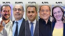 Europee: Lega oltre il 40% al Nord, M5S primo partito al Sud