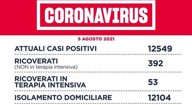 Covid nel Lazio, il bollettino di giovedì 5 agosto: 6 morti e 544 casi in più (240 a Roma)