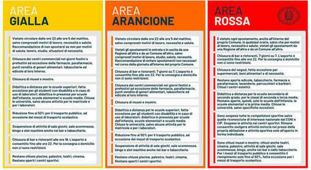 """Puglia zona arancione, oggi ultimi due giorni in """"giallo"""": cosa possiamo fare e cosa cambierà"""