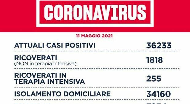 Covid nel Lazio, il bollettino di martedì 11 maggio: 40 morti e 635 nuovi positivi (406 a Roma)