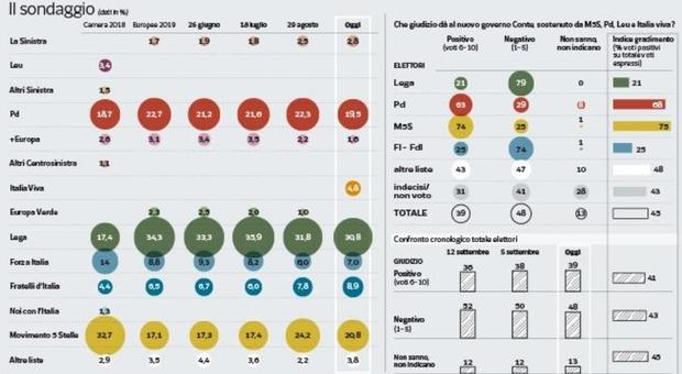 Governo, sondaggio Pagnoncelli: crollo M5s, male Lega e Pd, Renzi al 4,8%, FI al 7% e FdI al 9