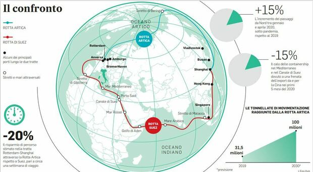 Il confronto tra Rotta Artica e Rotta di Suez