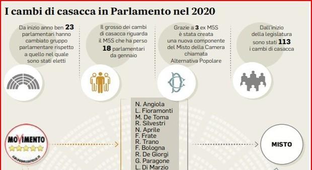 M5S, emorragia continua: è gelo tra Grillo e Casaleggio