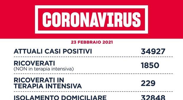 Covid Lazio, bollettino oggi 23 febbraio: 889 casi positivi (+35), 33 morti (+9). Roma a quota 430