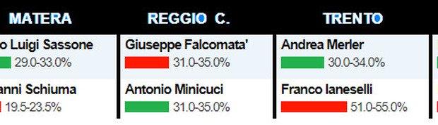 Elezioni regionali, Berlusconi deluso: «Speravo di più». Forza Italia arretra ancora al Sud