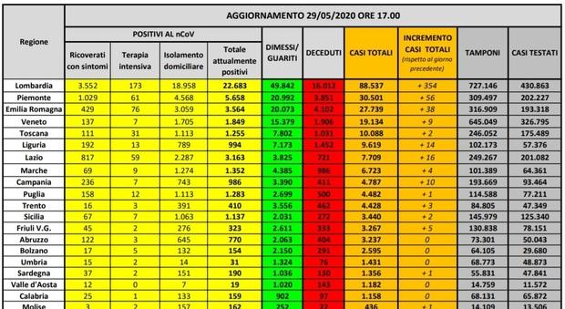 Virus, in Italia 87 morti e 516 nuovi casi: in 10 regioni meno di tre contagi