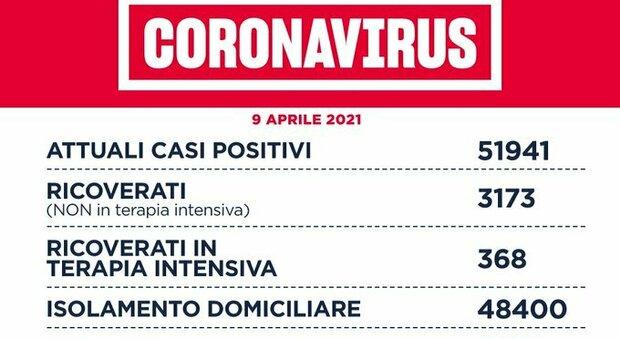 Covid nel Lazio, il bollettino di venerdì 9 aprile: 47 morti e 1.363 nuovi positivi (624 a Roma)