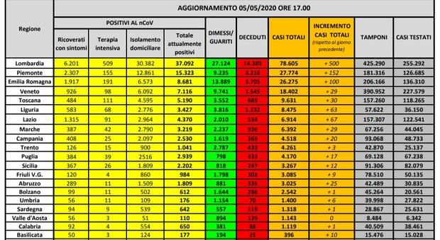 Coronavirus Italia, bollettino 5 maggio: 1.513 malati in meno, 213.013 contagi totali (+1.075), 29.315 morti (+236), 85.231 guariti (+2.352)