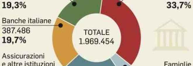 Cir, Bot e Btp esentasse per attirare le famiglie italiane