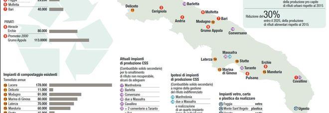 Rifiuti, c'è il piano della Regione: arrivano i nuovi impianti. Rivoluzione indifferenziato/La mappa