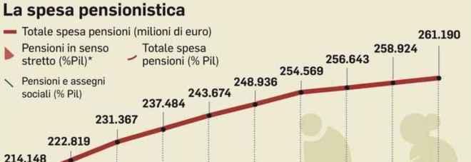 Pensioni, con quota 100 via gli ultimi bloccati dalla legge Fornero