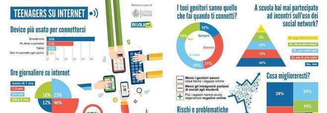 L'infografica di Skuola.net