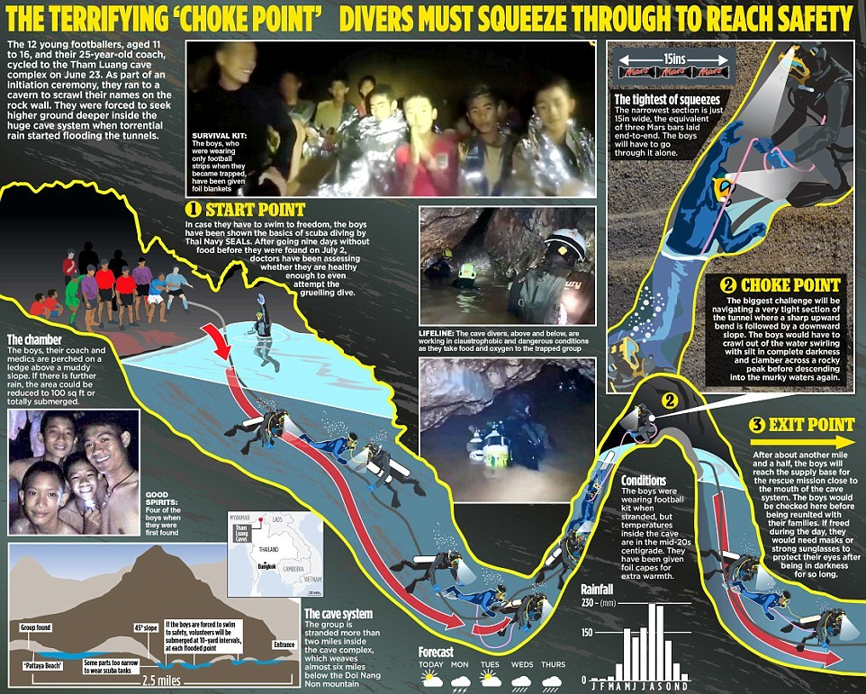Estratti dalla grotta i primi 4 dei 12 ragazzi intrappolati