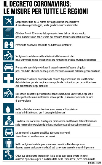 Coronavirus Il Decreto Del Governo Divide L Italia In Tre Tutte Le Misure Per La Puglia Punto Per Punto